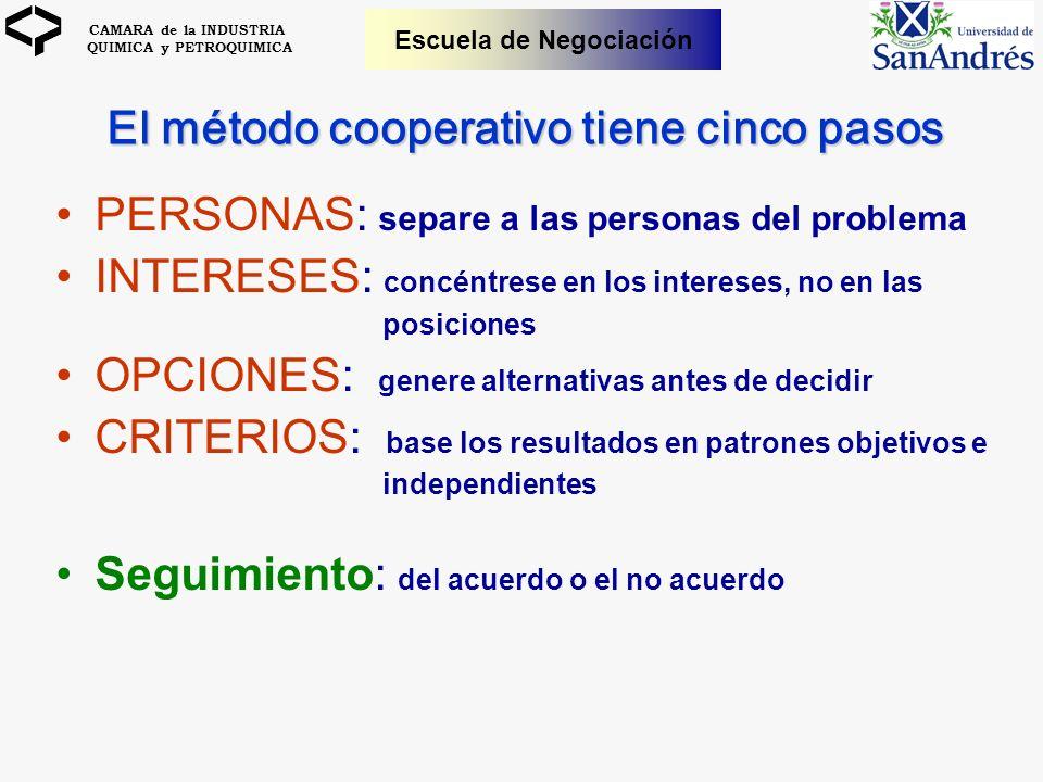 CAMARA de la INDUSTRIA QUIMICA y PETROQUIMICA Escuela de Negociación El método cooperativo tiene cinco pasos PERSONAS: separe a las personas del probl