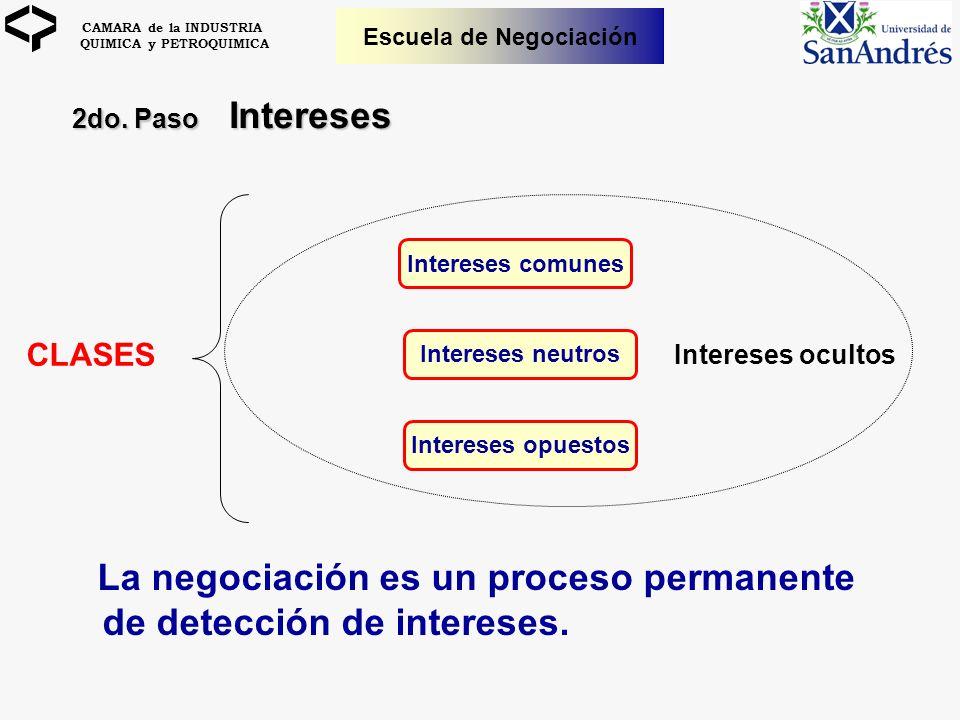 CAMARA de la INDUSTRIA QUIMICA y PETROQUIMICA Escuela de Negociación La negociación es un proceso permanente de detección de intereses. Intereses comu