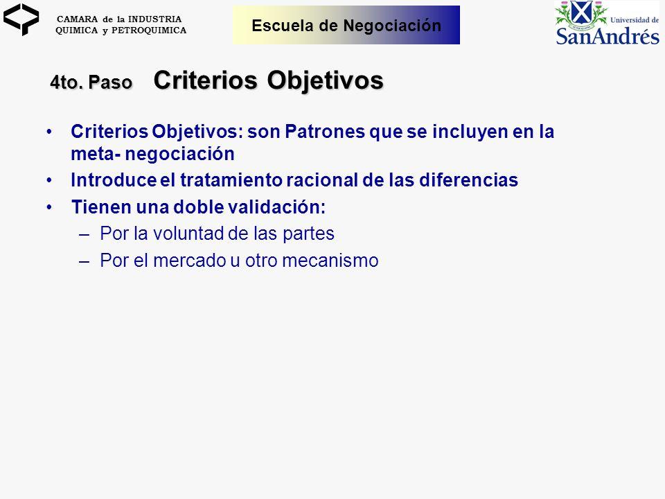 CAMARA de la INDUSTRIA QUIMICA y PETROQUIMICA Escuela de Negociación Criterios Objetivos: son Patrones que se incluyen en la meta- negociación Introdu