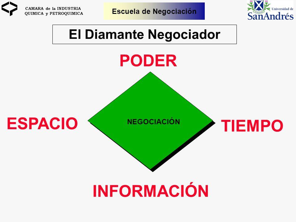 CAMARA de la INDUSTRIA QUIMICA y PETROQUIMICA Escuela de Negociación El Diamante Negociador PODER ESPACIO TIEMPO INFORMACIÓN NEGOCIACIÓN