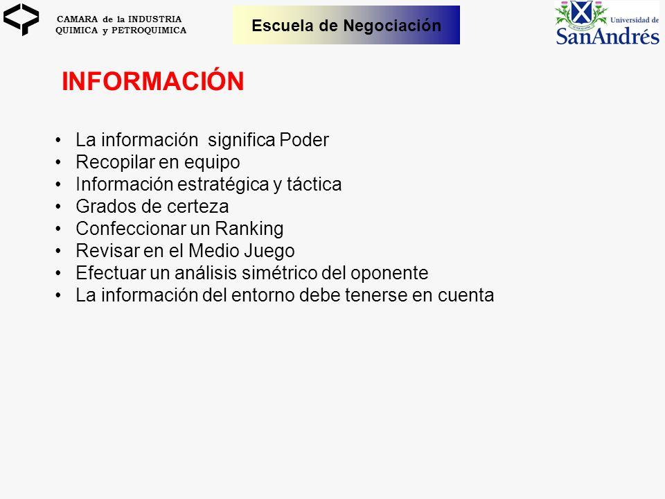 CAMARA de la INDUSTRIA QUIMICA y PETROQUIMICA Escuela de Negociación INFORMACIÓN La información significa Poder Recopilar en equipo Información estrat