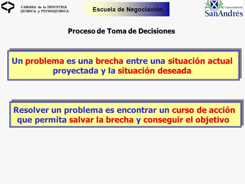 CAMARA de la INDUSTRIA QUIMICA y PETROQUIMICA Escuela de Negociación Un problema es una brecha entre una situación actual proyectada y la situación de