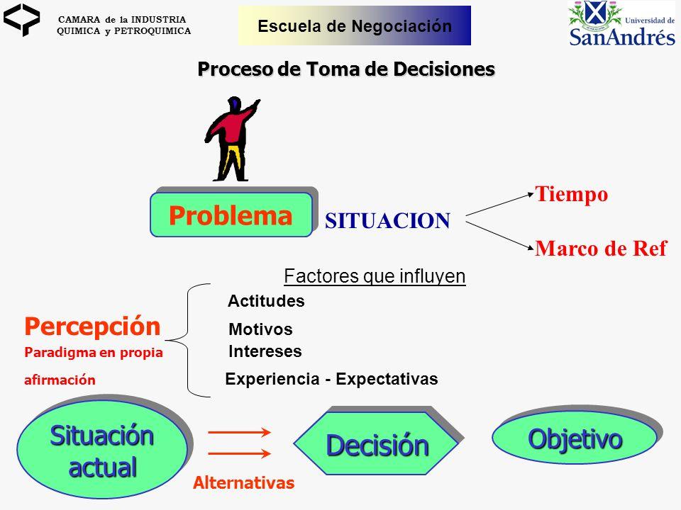 CAMARA de la INDUSTRIA QUIMICA y PETROQUIMICA Escuela de Negociación Problema SituaciónactualSituaciónactual Factores que influyen Actitudes Percepció