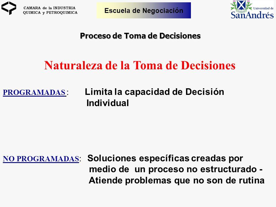 CAMARA de la INDUSTRIA QUIMICA y PETROQUIMICA Escuela de Negociación Proceso de Toma de Decisiones Naturaleza de la Toma de Decisiones PROGRAMADAS : L