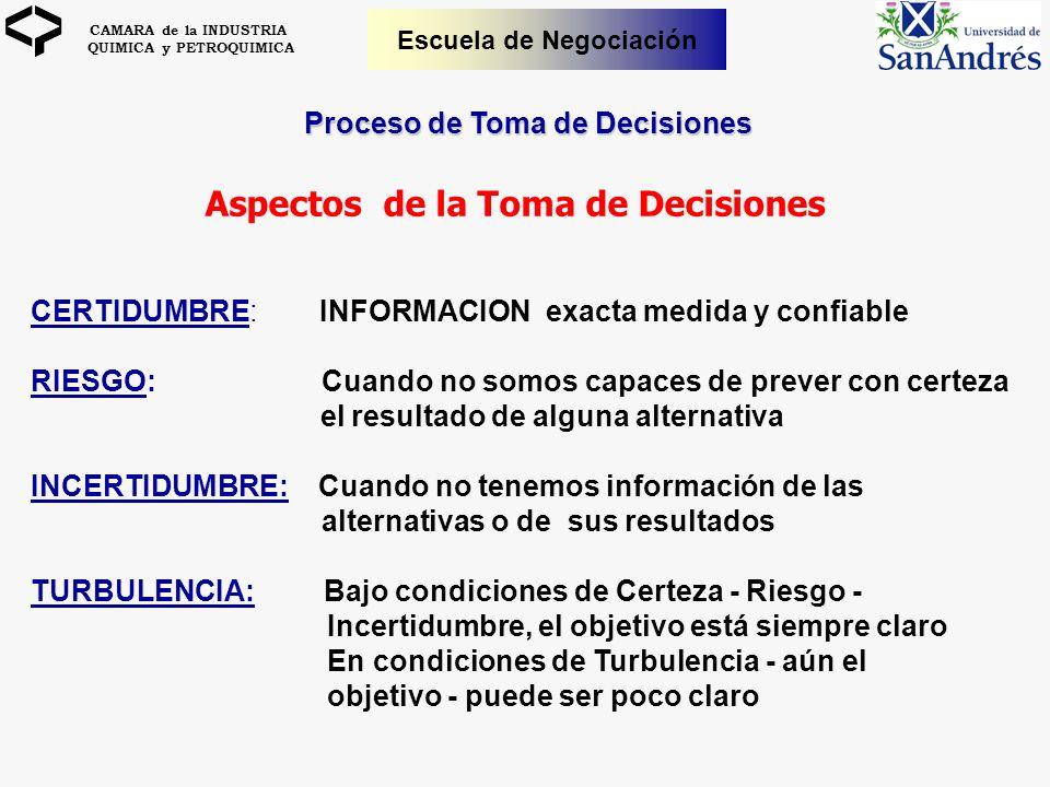 CAMARA de la INDUSTRIA QUIMICA y PETROQUIMICA Escuela de Negociación Proceso de Toma de Decisiones Aspectos de la Toma de Decisiones CERTIDUMBRE: INFO
