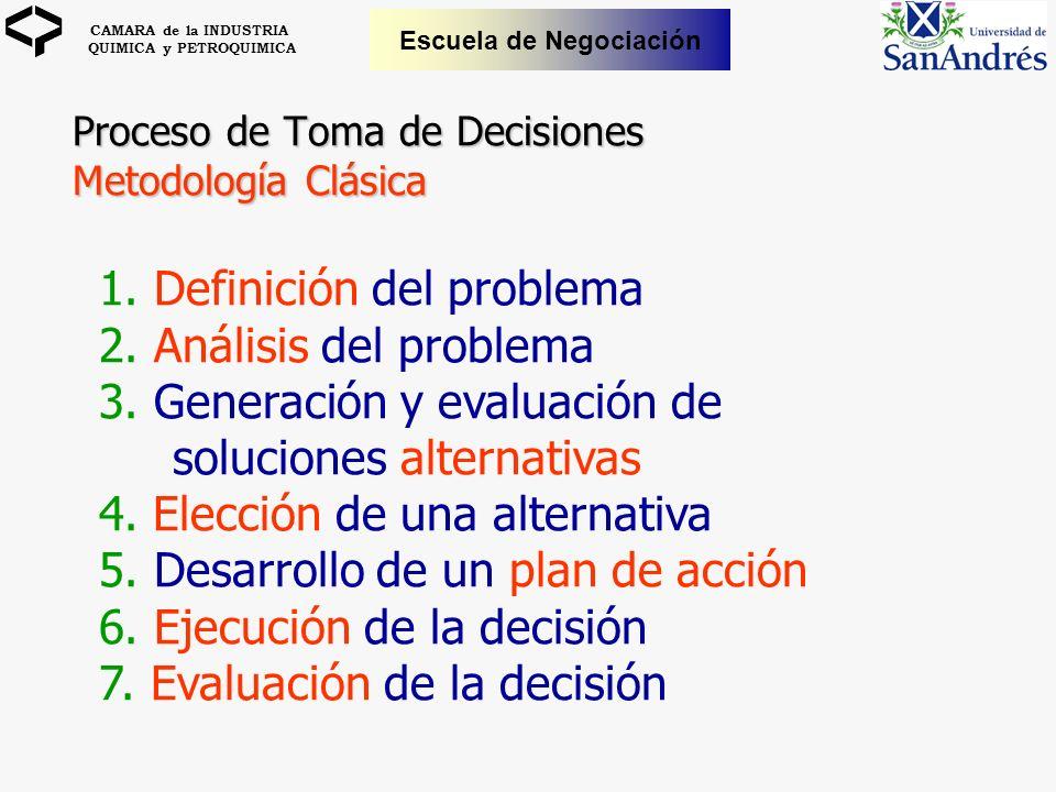 CAMARA de la INDUSTRIA QUIMICA y PETROQUIMICA Escuela de Negociación Proceso de Toma de Decisiones Metodología Clásica 1. Definición del problema 2. A