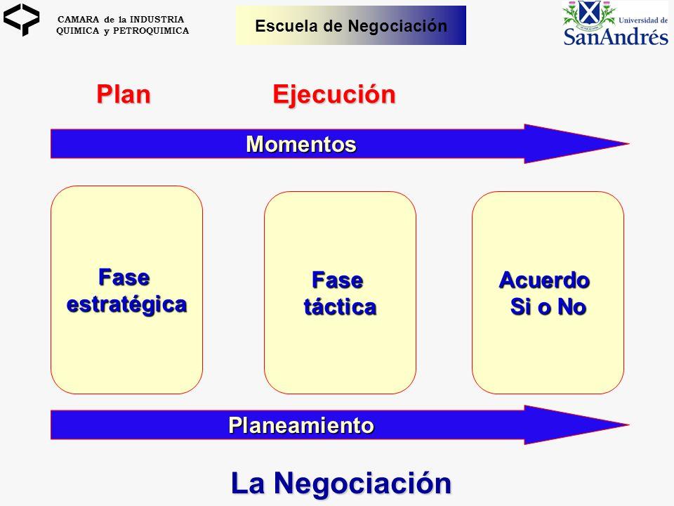 CAMARA de la INDUSTRIA QUIMICA y PETROQUIMICA Escuela de Negociación Faseestratégica FasetácticaAcuerdo Si o No Momentos Planeamiento PlanEjecución La