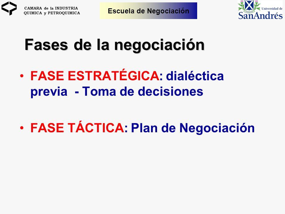 CAMARA de la INDUSTRIA QUIMICA y PETROQUIMICA Escuela de Negociación Fases de la negociación FASE ESTRATÉGICA: dialéctica previa - Toma de decisiones