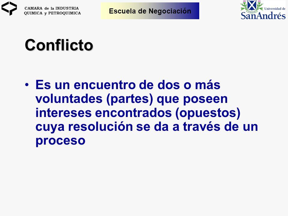 CAMARA de la INDUSTRIA QUIMICA y PETROQUIMICA Escuela de Negociación Conflicto Es un encuentro de dos o más voluntades (partes) que poseen intereses e