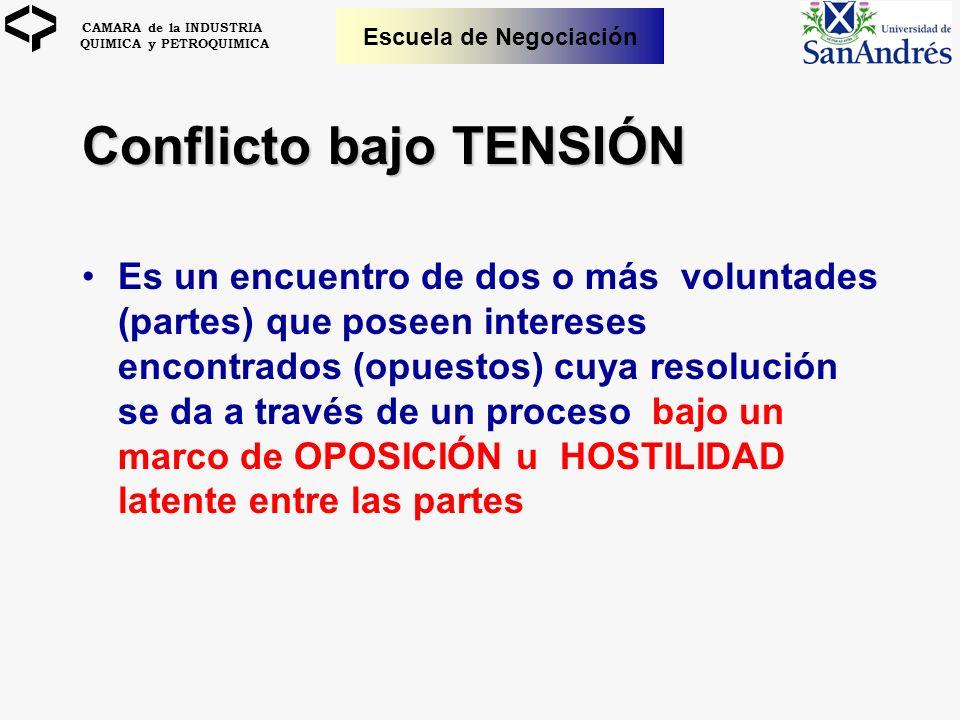 CAMARA de la INDUSTRIA QUIMICA y PETROQUIMICA Escuela de Negociación Conflicto bajo TENSIÓN Es un encuentro de dos o más voluntades (partes) que posee