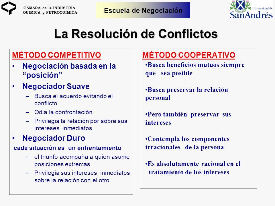 CAMARA de la INDUSTRIA QUIMICA y PETROQUIMICA Escuela de Negociación La Resolución de Conflictos MÉTODO COOPERATIVOMÉTODO COMPETITIVO Negociación basa