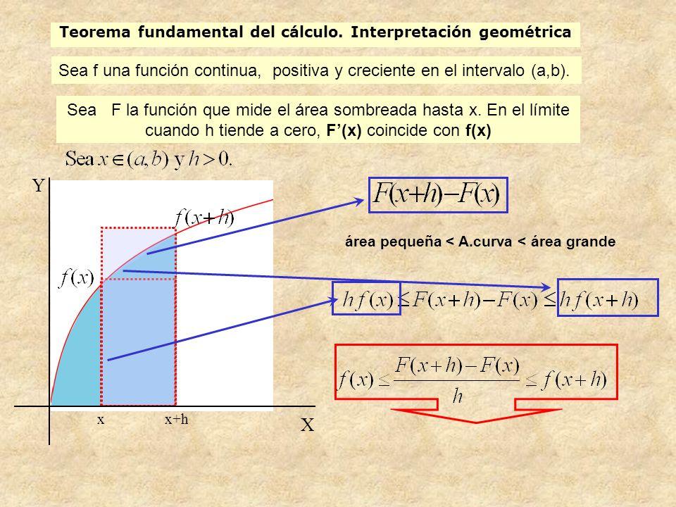 Teorema fundamental del cálculo Enunciado: Sea f una función continua, positiva y creciente en el intervalo (a,b).