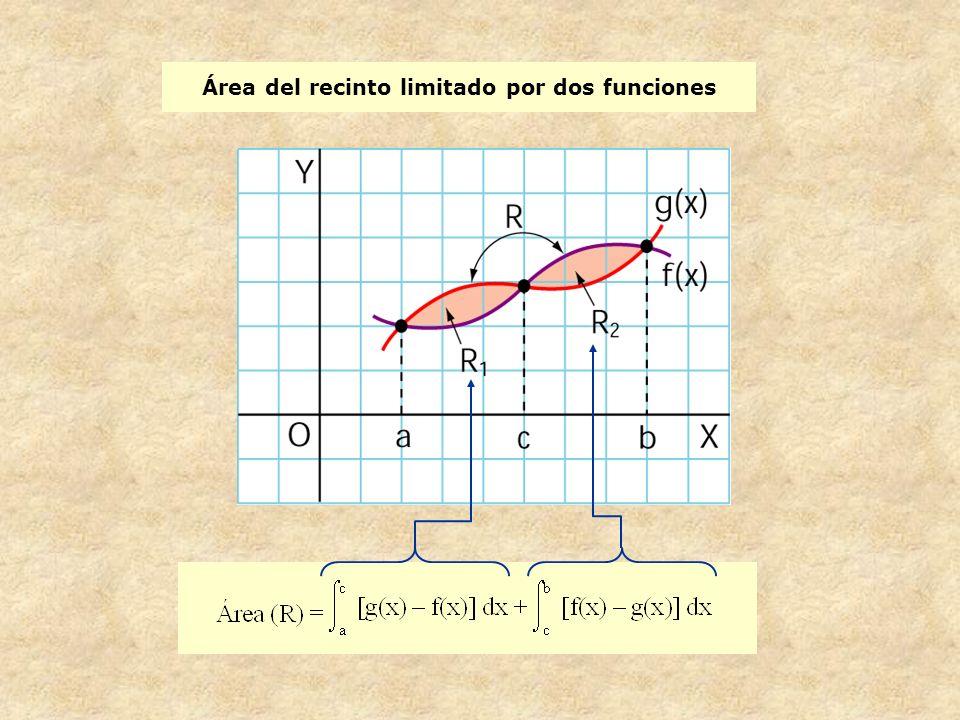 Área del recinto limitado por dos curvas: ejemplo Calcula el área de la región limitada por las curvas y = x 3 – 6x 2 + 9x e y = x.