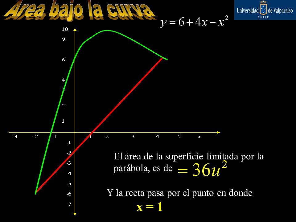 Ejercicio 5 Hallar el área de la superficie limitada por la parábola. Y la recta que pasa por los puntos La recta pasa por: B= (4;6) A= (-2;-6) El áre
