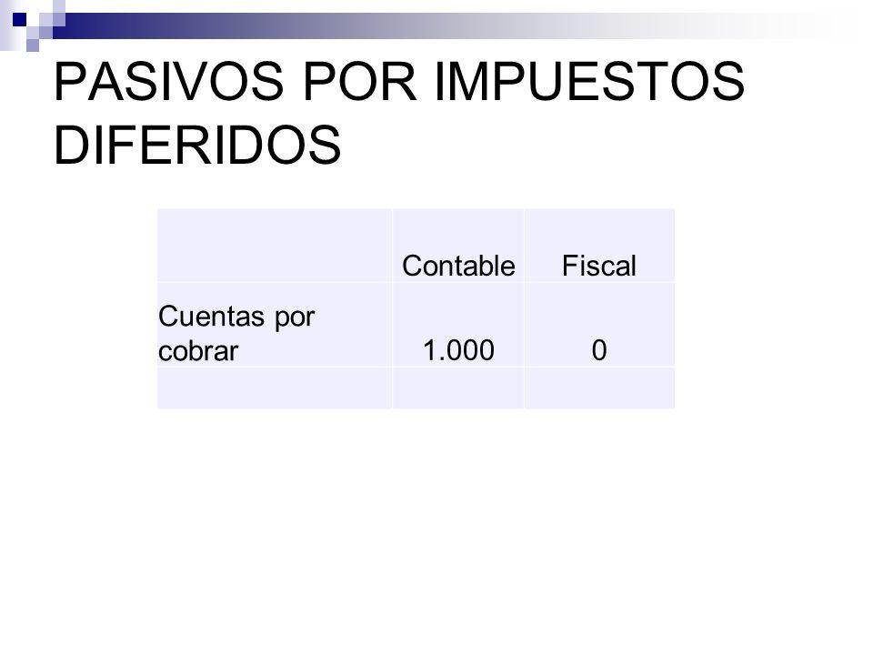 PASIVOS POR IMPUESTOS DIFERIDOS ContableFiscal Cuentas por cobrar1.0000