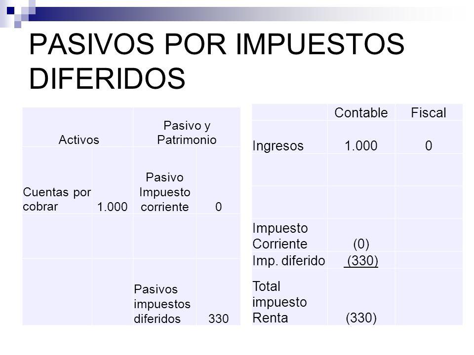 PASIVOS POR IMPUESTOS DIFERIDOS Activos Pasivo y Patrimonio Cuentas por cobrar1.000 Pasivo Impuesto corriente0 Pasivos impuestos diferidos330 Contable