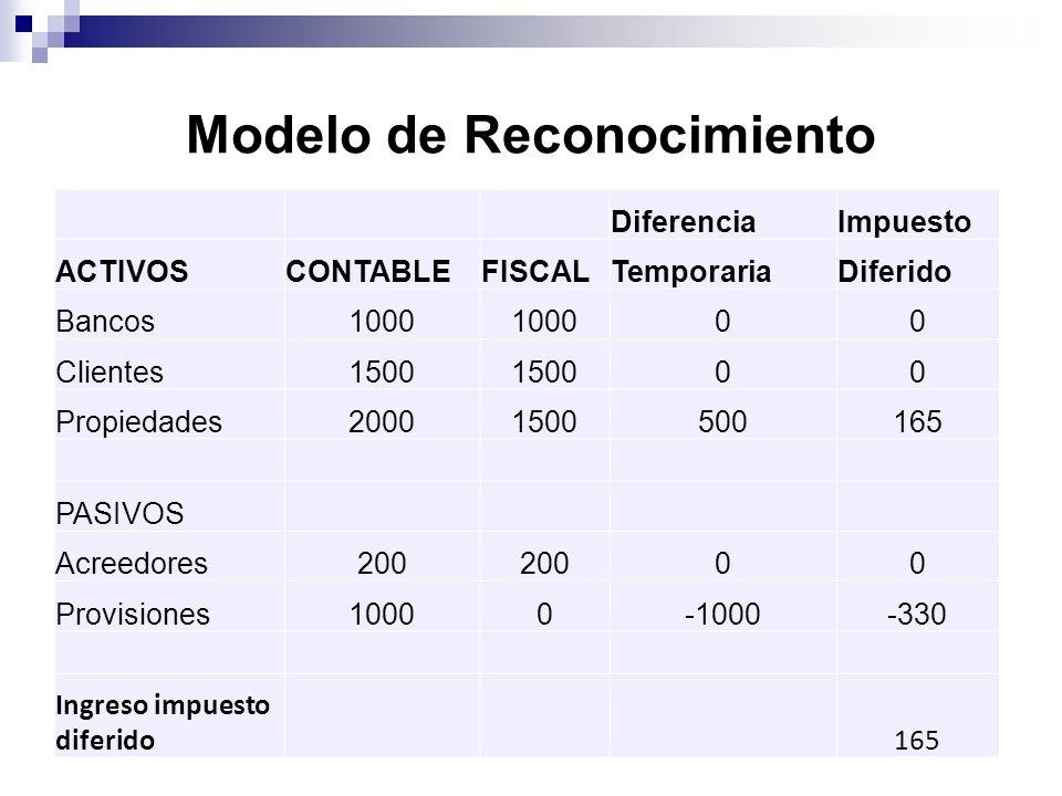 Modelo de Reconocimiento DiferenciaImpuesto ACTIVOSCONTABLEFISCALTemporariaDiferido Bancos1000 00 Clientes1500 00 Propiedades20001500500165 PASIVOS Ac