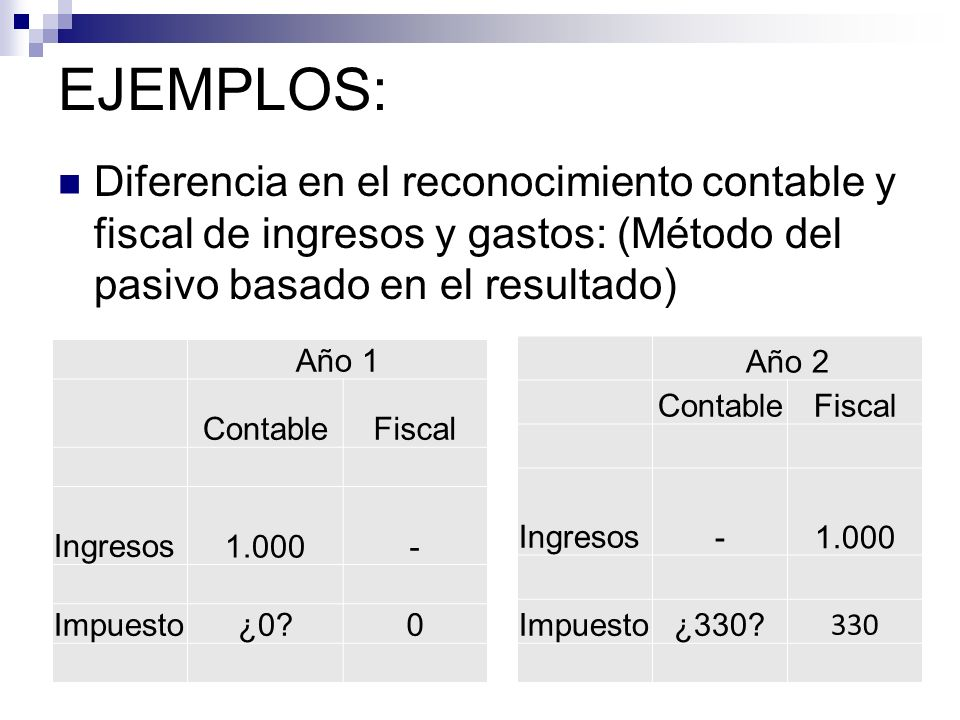 Diferencia en el reconocimiento contable y fiscal de ingresos y gastos: (Método del pasivo basado en el resultado) EJEMPLOS: Año 1 ContableFiscal Ingr