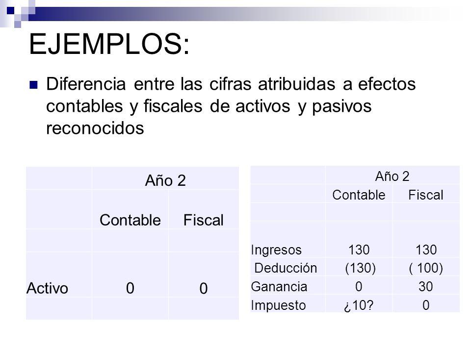 Diferencia entre las cifras atribuidas a efectos contables y fiscales de activos y pasivos reconocidos EJEMPLOS: Año 2 ContableFiscal Activo0 0 Año 2