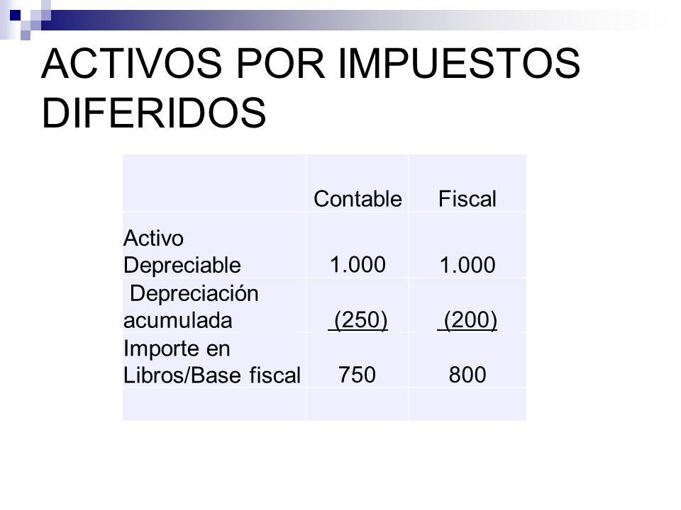 ACTIVOS POR IMPUESTOS DIFERIDOS ContableFiscal Activo Depreciable1.000 Depreciación acumulada (250) (200) Importe en Libros/Base fiscal750800