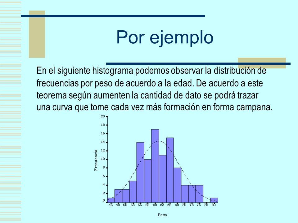 Por ejemplo En el siguiente histograma podemos observar la distribución de frecuencias por peso de acuerdo a la edad. De acuerdo a este teorema según