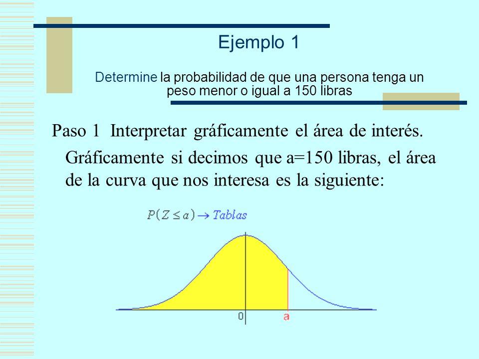Ejemplo 1 Determine la probabilidad de que una persona tenga un peso menor o igual a 150 libras Paso 1 Interpretar gráficamente el área de interés. Gr