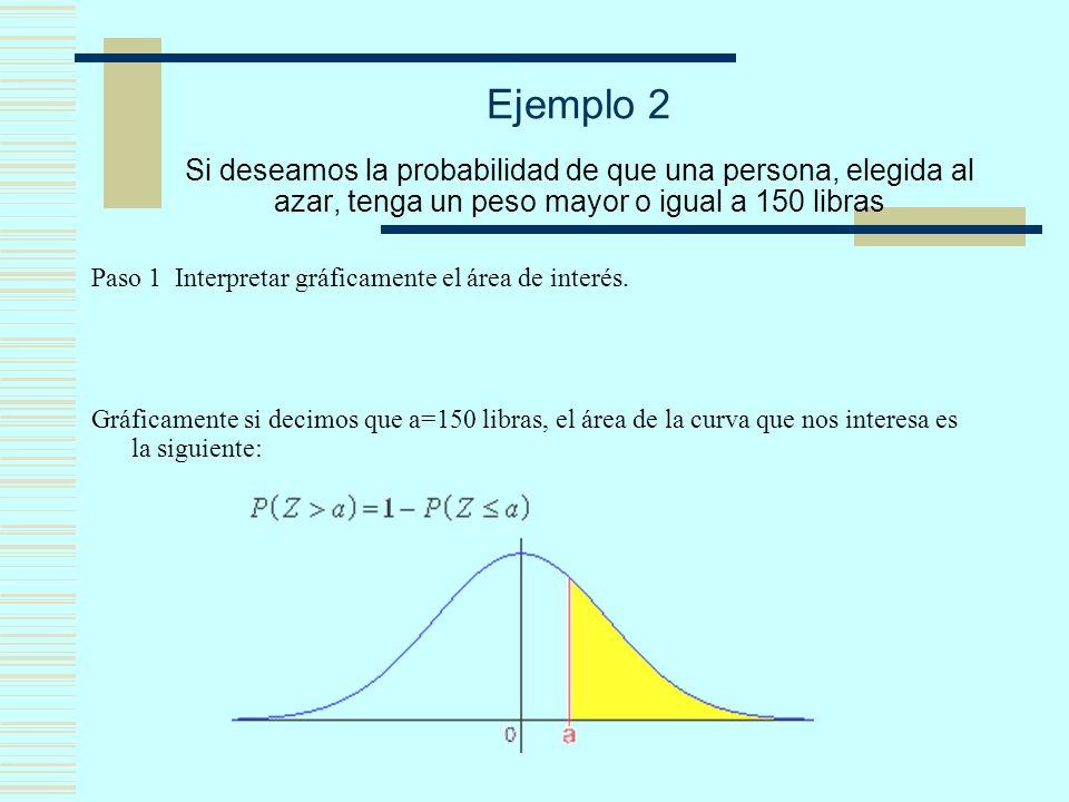 Ejemplo 2 Si deseamos la probabilidad de que una persona, elegida al azar, tenga un peso mayor o igual a 150 libras Paso 1 Interpretar gráficamente el