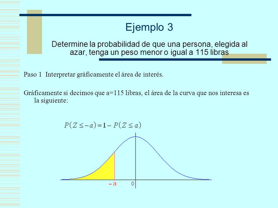 Ejemplo 3 Determine la probabilidad de que una persona, elegida al azar, tenga un peso menor o igual a 115 libras Paso 1 Interpretar gráficamente el á