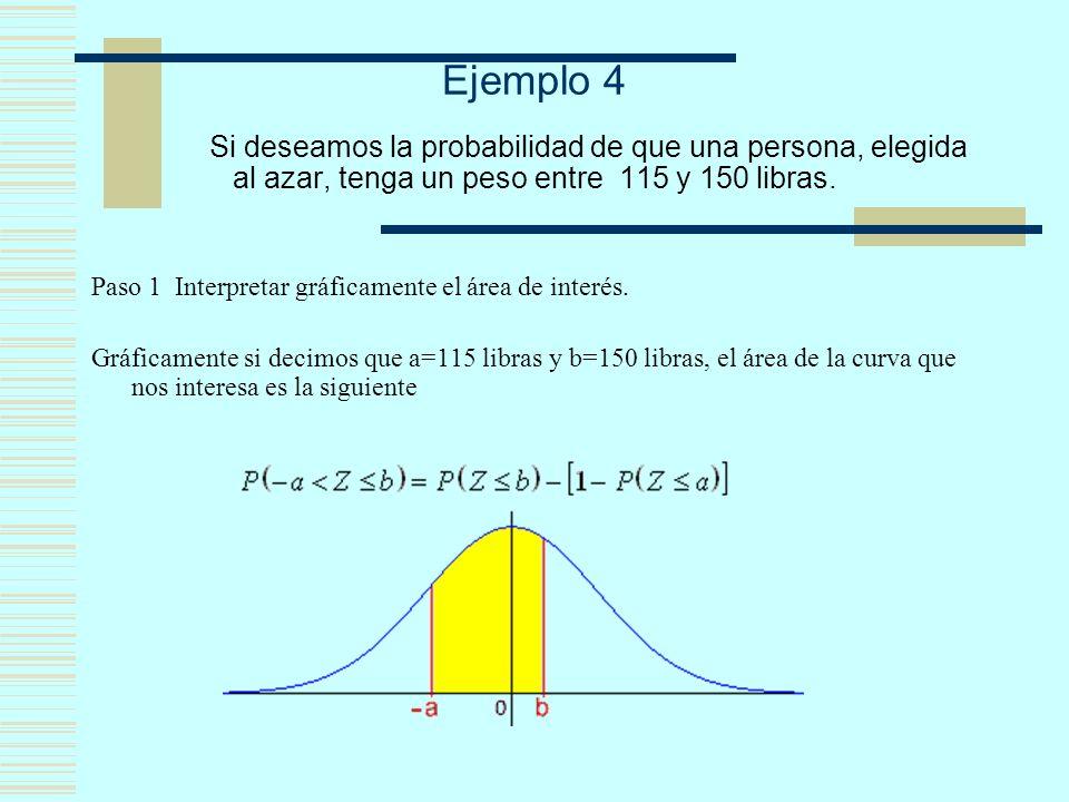 Ejemplo 4 Si deseamos la probabilidad de que una persona, elegida al azar, tenga un peso entre 115 y 150 libras. Paso 1 Interpretar gráficamente el ár