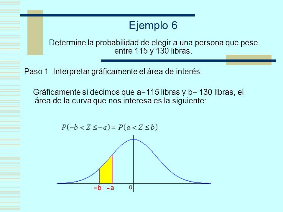 Ejemplo 6 Determine la probabilidad de elegir a una persona que pese entre 115 y 130 libras. Paso 1 Interpretar gráficamente el área de interés. Gráfi