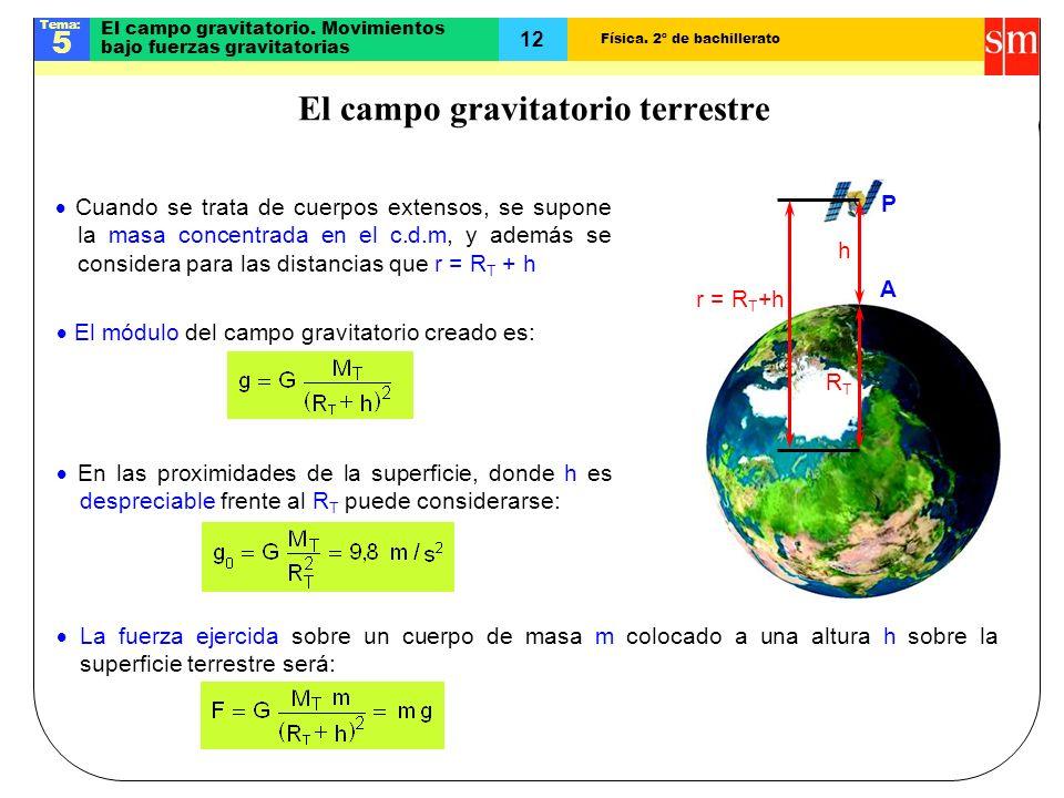 Física.2º de bachillerato Tema: 5 12 El campo gravitatorio.