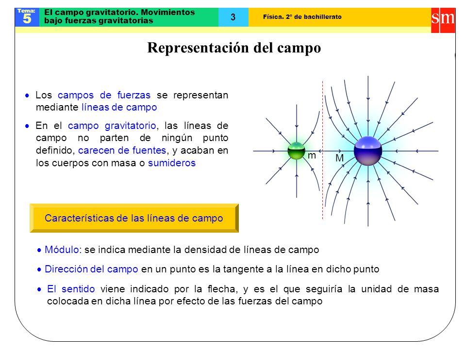 Física.2º de bachillerato Tema: 5 3 El campo gravitatorio.