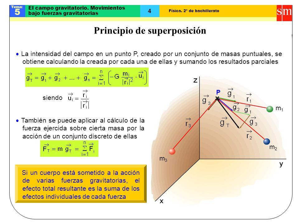 Física.2º de bachillerato Tema: 5 4 El campo gravitatorio.