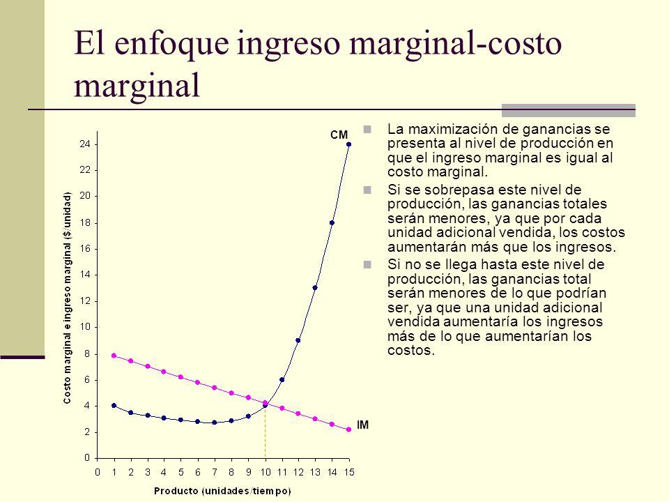 El enfoque ingreso marginal-costo marginal La maximización de ganancias se presenta al nivel de producción en que el ingreso marginal es igual al cost