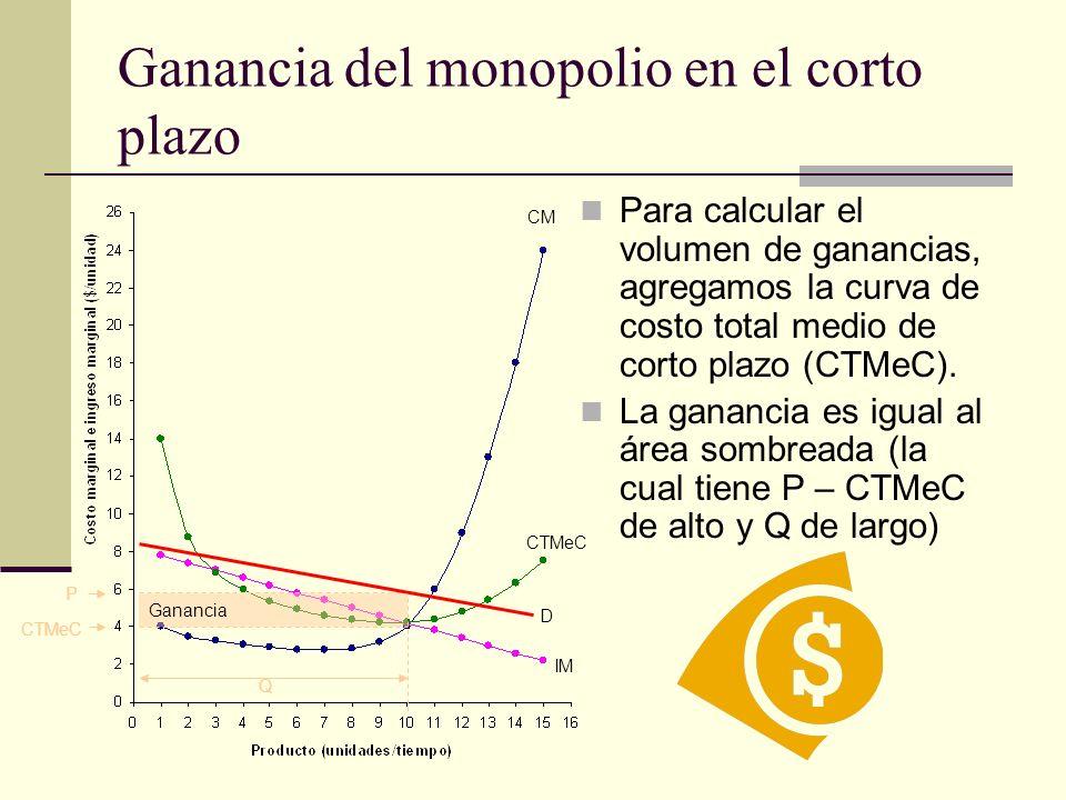 Para calcular el volumen de ganancias, agregamos la curva de costo total medio de corto plazo (CTMeC). La ganancia es igual al área sombreada (la cual