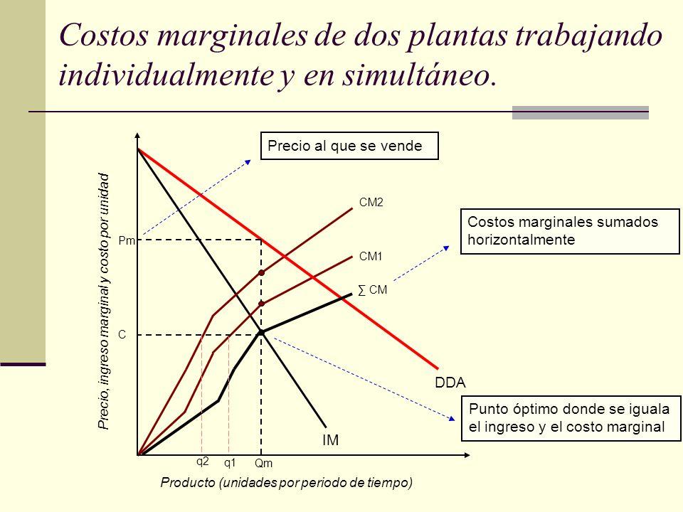 Costos marginales de dos plantas trabajando individualmente y en simultáneo. Producto (unidades por periodo de tiempo) Precio, ingreso marginal y cost