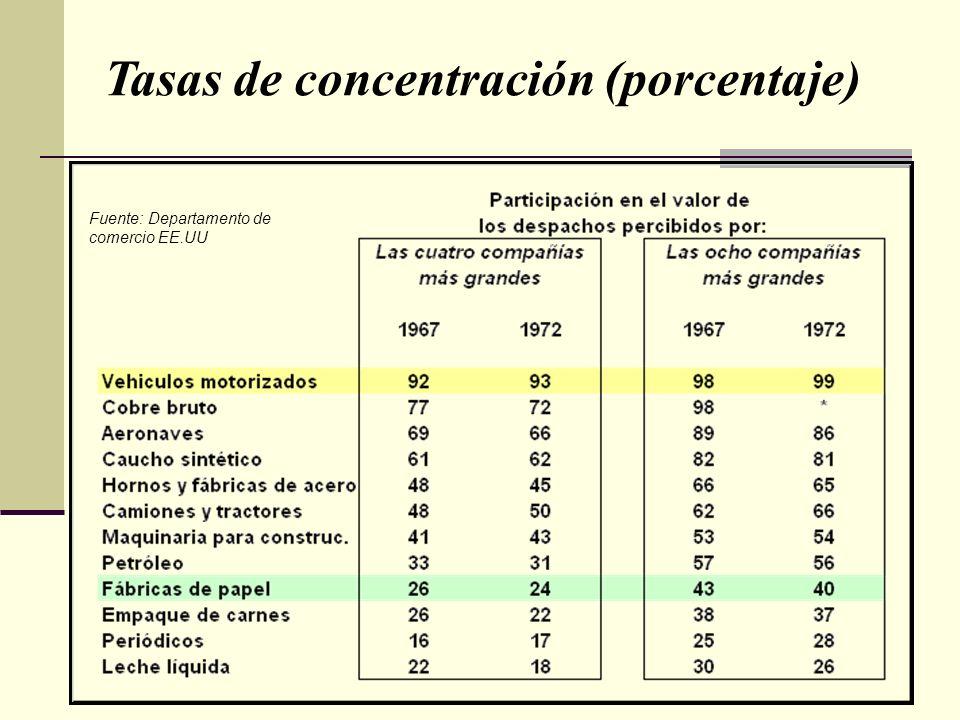 Fuente: Departamento de comercio EE.UU Tasas de concentración (porcentaje)
