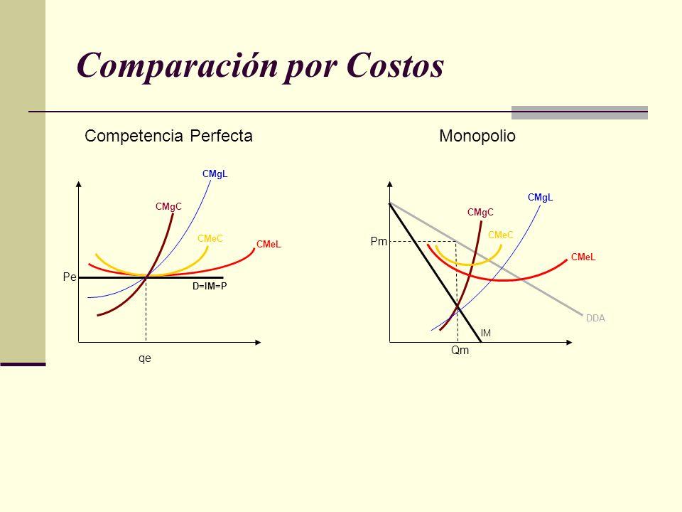 Comparación por Costos D=IM=P CMeL CMeC CMgL CMgC Competencia Perfecta qe Pe IM DDA CMeL CMeC CMgL CMgC Qm Pm Monopolio