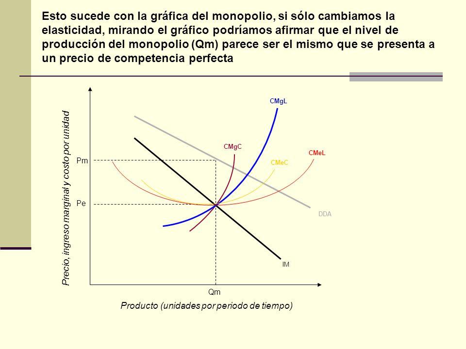 Esto sucede con la gráfica del monopolio, si sólo cambiamos la elasticidad, mirando el gráfico podríamos afirmar que el nivel de producción del monopo