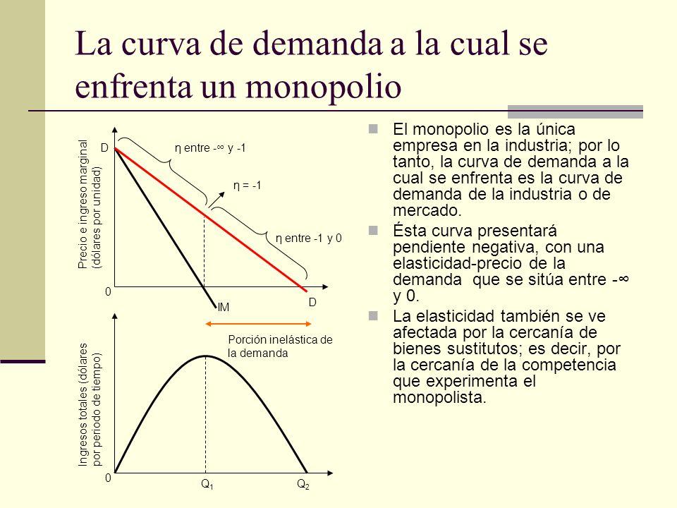 Esto sucede con la gráfica del monopolio, si sólo cambiamos la elasticidad, mirando el gráfico podríamos afirmar que el nivel de producción del monopolio (Qm) parece ser el mismo que se presenta a un precio de competencia perfecta Producto (unidades por periodo de tiempo) Precio, ingreso marginal y costo por unidad Qm Pe Pm IM DDA CMgL CMgC CMeC CMeL