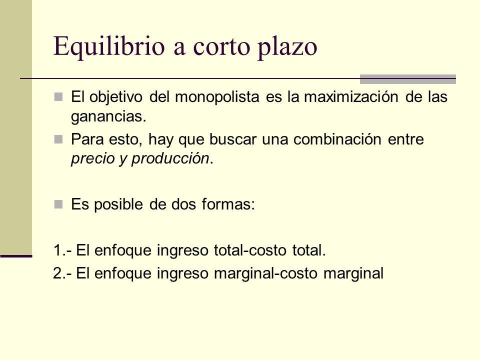 Equilibrio a corto plazo El objetivo del monopolista es la maximización de las ganancias. Para esto, hay que buscar una combinación entre precio y pro