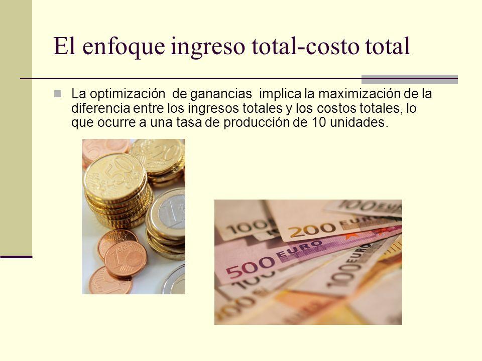 Tasa de producción (unidades/tiemp o) Precio por unidad (ingreso medio) Ingresos totales ((2)x(1)) ($/tiempo) Costos totales ($/tiempo) Ganancia total ((3)-(4)) ($/unidad) Costo marginal ($/unidad) Ingreso marginal ($/unidad) (1)(2)(3)(4)(5)(6)(7) 08.000.0010.00-10.00-- 17.80 14.00-6.204.007.80 27.6015.2017.50-2.303.507.40 3 22.2020.75-1.453.257.00 47.2028.8023.805.003.056.60 57.0035.0026.708.302.906.20 66.8040.8029.5011.302.805.80 76.6046.2032.2513.952.755.40 86.4051.2035.1016.102.855.00 96.2055.8038.3017.503.204.60 106.0060.0042.3017.704.004.20 115.8063.8048.3015.506.003.80 125.6067.2057.309.909.003.40 135.4070.2070.30-0.1013.003.00 145.2072.8088.30-15.5018.002.60 155.0075.00112.30-37.3024.002.20