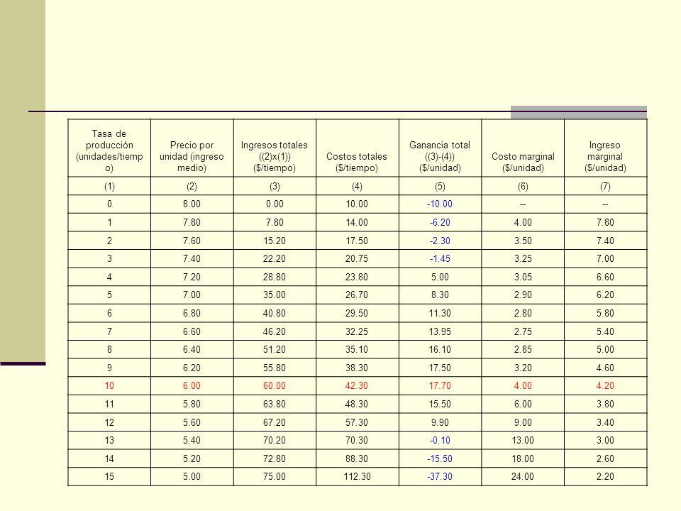 Tasa de producción (unidades/tiemp o) Precio por unidad (ingreso medio) Ingresos totales ((2)x(1)) ($/tiempo) Costos totales ($/tiempo) Ganancia total