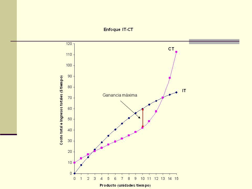 El enfoque ingreso marginal-costo marginal La maximización de ganancias se presenta al nivel de producción en que el ingreso marginal es igual al costo marginal.