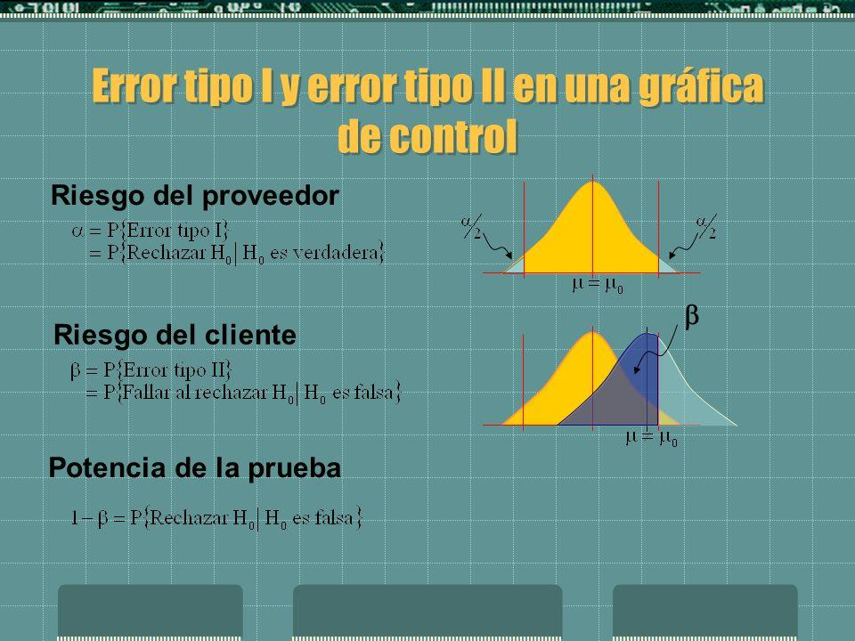 Error tipo I y error tipo II en una gráfica de control Riesgo del proveedor Riesgo del cliente Potencia de la prueba