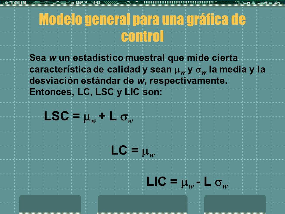 Modelo general para una gráfica de control LSC = w + L w LC = w LIC = w - L w Sea w un estadístico muestral que mide cierta característica de calidad y sean w y w la media y la desviación estándar de w, respectivamente.