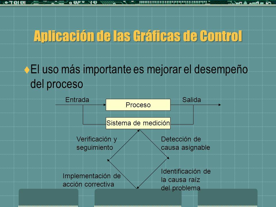 Aplicación de las Gráficas de Control El uso más importante es mejorar el desempeño del proceso Proceso Sistema de medición SalidaEntrada Detección de causa asignable Identificación de la causa raíz del problema Implementación de acción correctiva Verificación y seguimiento