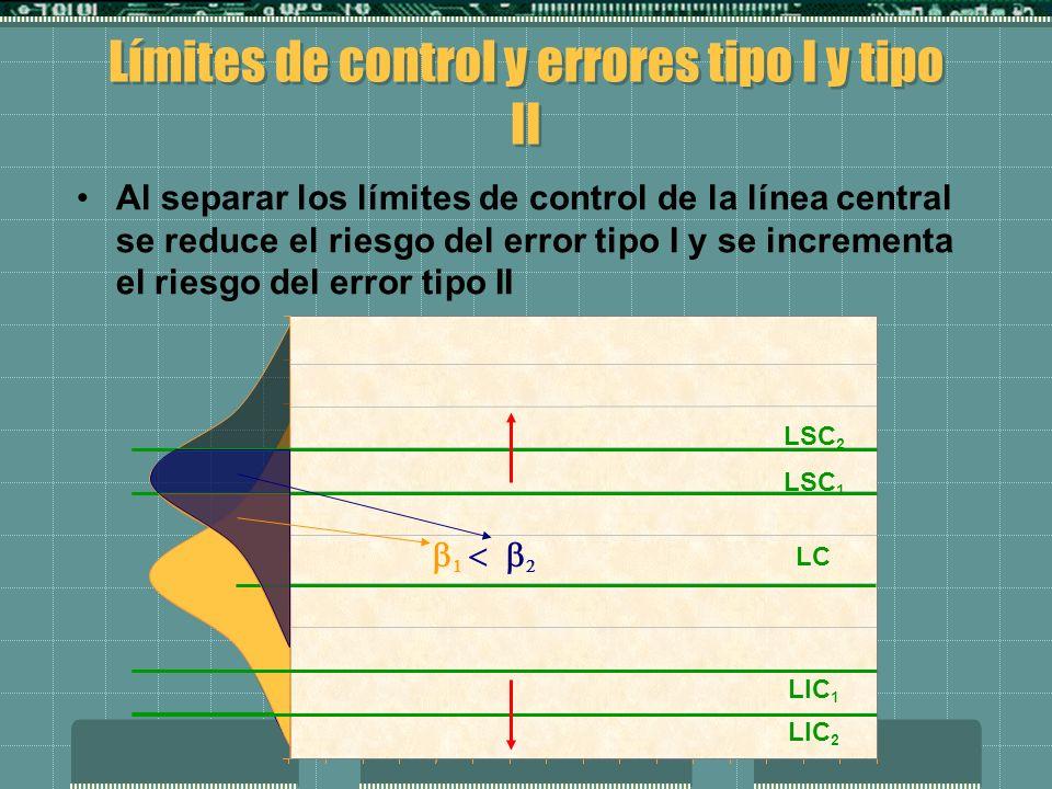 Límites de control y errores tipo I y tipo II Al separar los límites de control de la línea central se reduce el riesgo del error tipo I y se incrementa el riesgo del error tipo II LIC 2 LSC 2 LC LIC 1 LSC 1 LIC 2 LSC 2 LC LIC 1 LSC 1