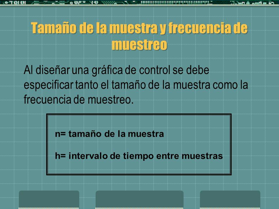 Al diseñar una gráfica de control se debe especificar tanto el tamaño de la muestra como la frecuencia de muestreo.