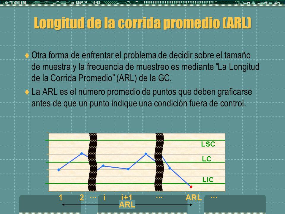 LIC LSC LC Longitud de la corrida promedio (ARL) Otra forma de enfrentar el problema de decidir sobre el tamaño de muestra y la frecuencia de muestreo es mediante La Longitud de la Corrida Promedio (ARL) de la GC.